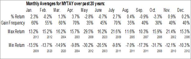 Monthly Seasonal Magyar Telekom Ltd. (OTCMKT:MYTAY)