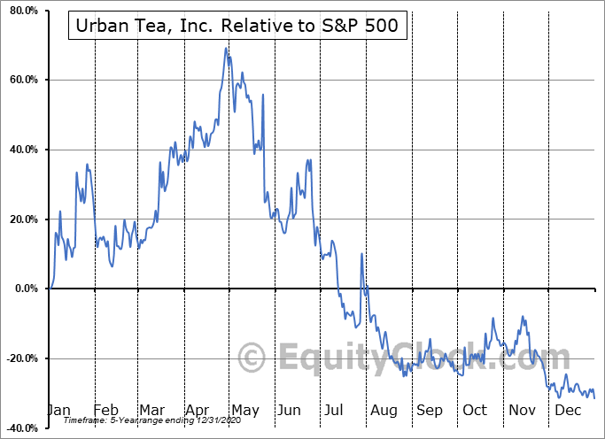 MYT Relative to the S&P 500