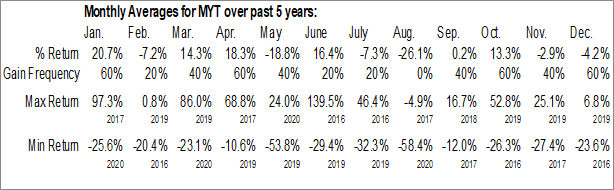 Monthly Seasonal Urban Tea, Inc. (NASD:MYT)