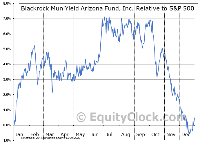 MZA Relative to the S&P 500