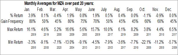 Monthly Seasonal Blackrock MuniYield Arizona Fund, Inc. (NYSE:MZA)
