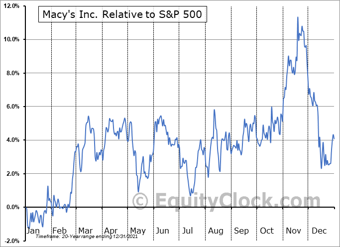 M Relative to the S&P 500