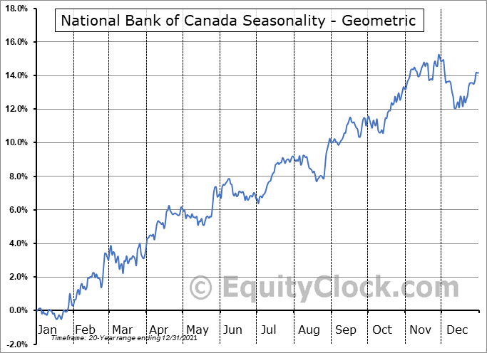 National Bank of Canada (TSE:NA.TO) Seasonality