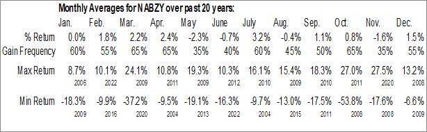 Monthly Seasonal National Australia Bank (OTCMKT:NABZY)