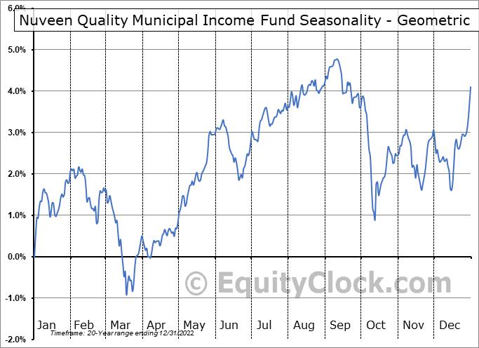Nuveen Quality Municipal Income Fund (NYSE:NAD) Seasonality
