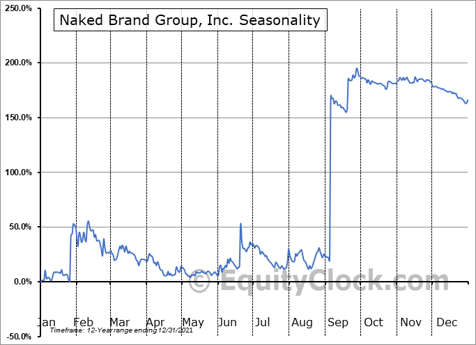 Naked Brand Group, Inc. (NASD:NAKD) Seasonality