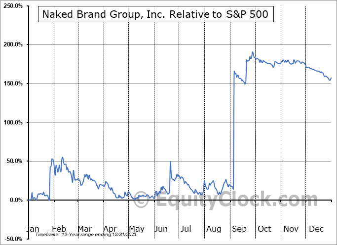 NAKD Relative to the S&P 500