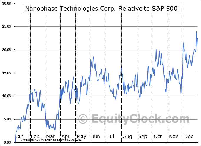 NANX Relative to the S&P 500