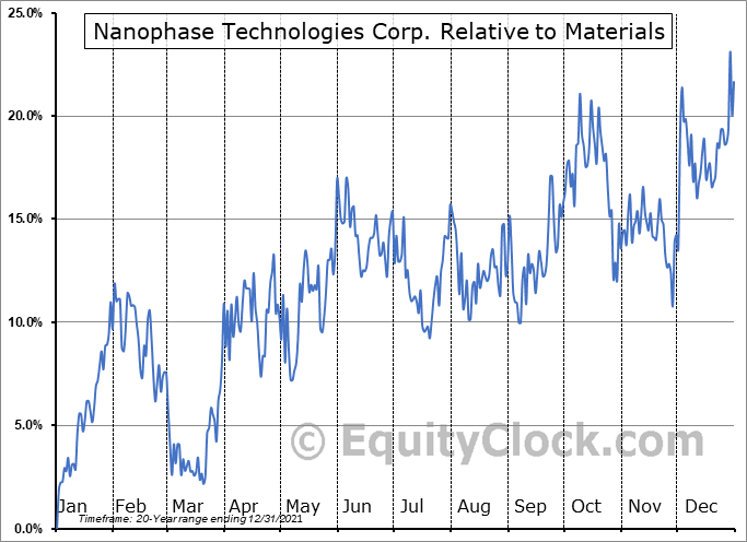 NANX Relative to the Sector