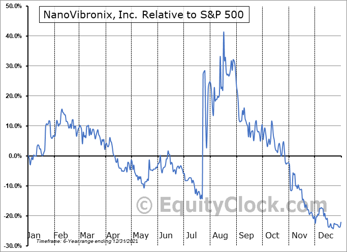NAOV Relative to the S&P 500