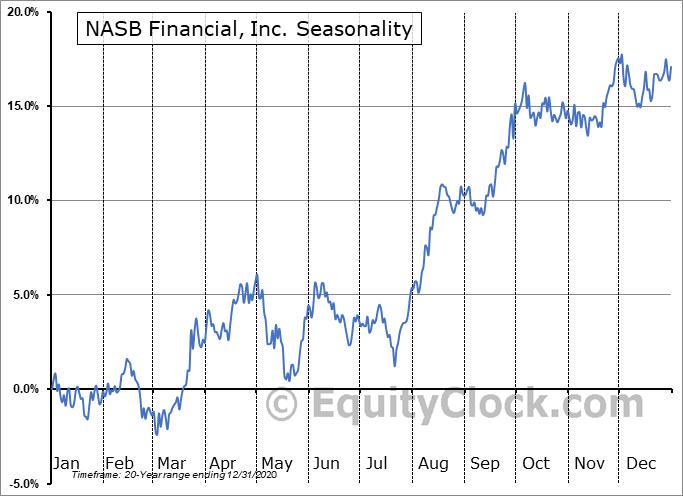 NASB Financial, Inc. (OTCMKT:NASB) Seasonality