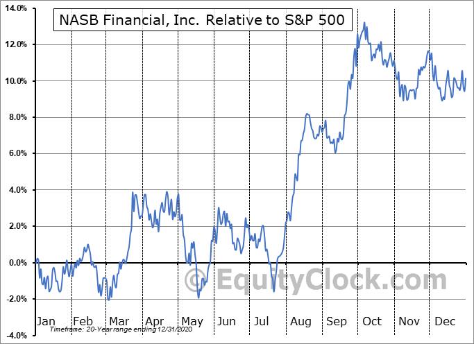 NASB Relative to the S&P 500