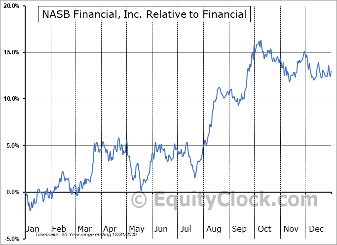 NASB Relative to the Sector