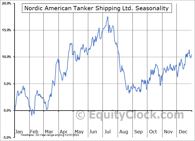 Nordic American Tanker Shipping Ltd. (NYSE:NAT) Seasonal Chart