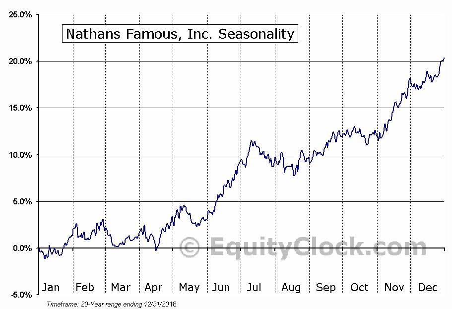 Nathans Famous, Inc. (NASD:NATH) Seasonal Chart
