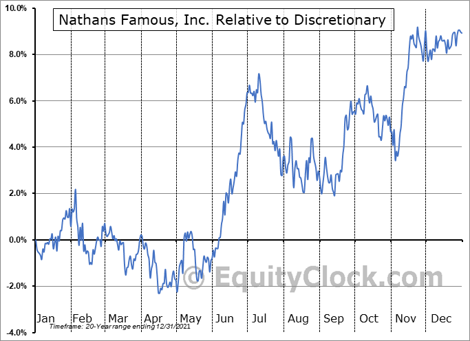 NATH Relative to the Sector
