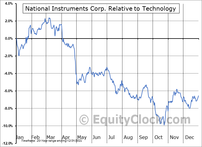 NATI Relative to the Sector