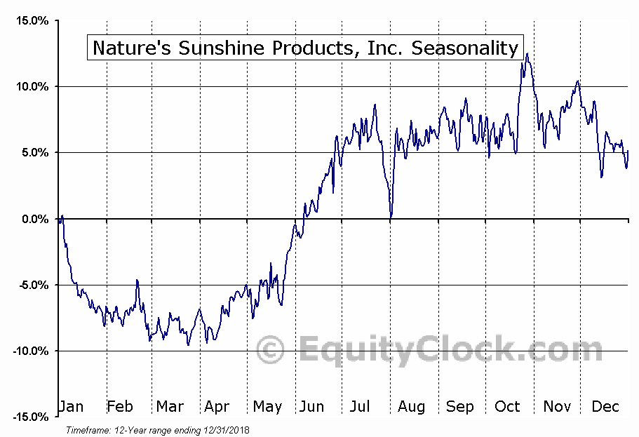 Nature's Sunshine Products, Inc. (NASD:NATR) Seasonal Chart
