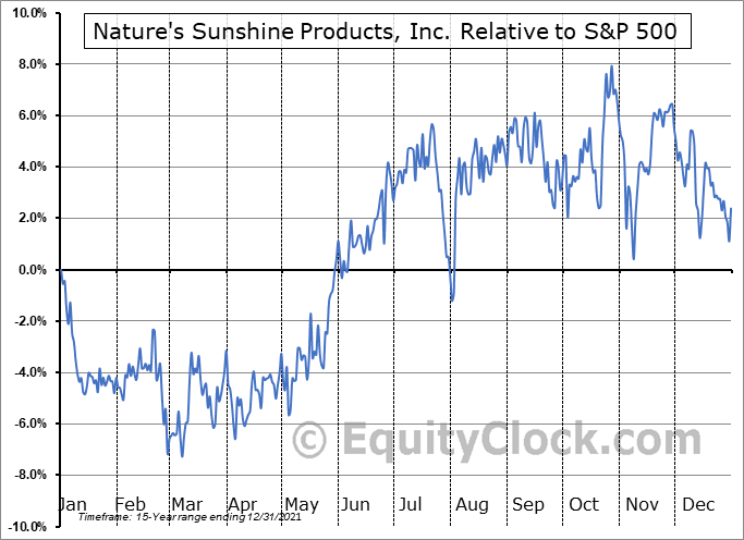 NATR Relative to the S&P 500
