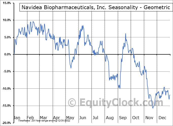 Navidea Biopharmaceuticals, Inc. (AMEX:NAVB) Seasonality