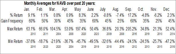 Monthly Seasonal Navidea Biopharmaceuticals, Inc. (AMEX:NAVB)