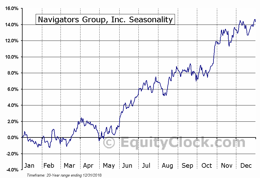 Navigators Group, Inc. (NASD:NAVG) Seasonal Chart