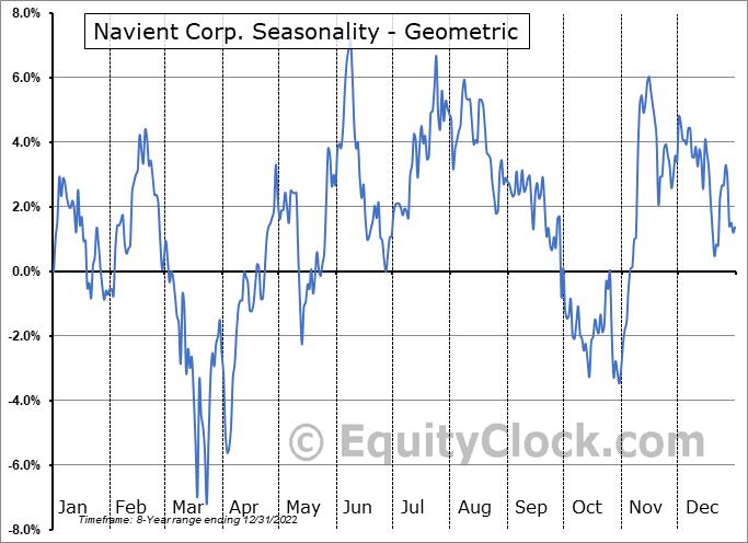 Navient Corp. (NASD:NAVI) Seasonality