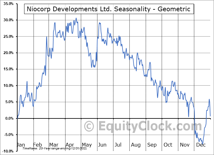 Niocorp Developments Ltd. (TSE:NB.TO) Seasonality