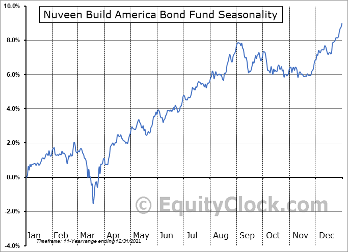Nuveen Build America Bond Fund (NYSE:NBB) Seasonal Chart