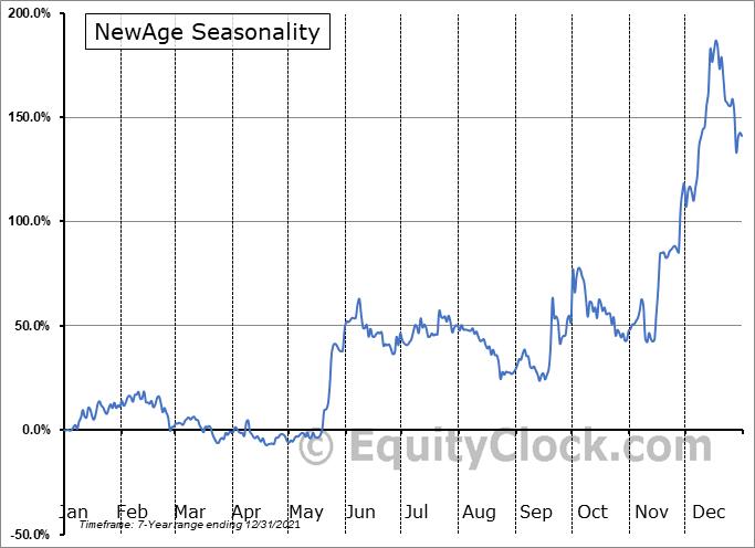 NewAge, Inc. Seasonal Chart