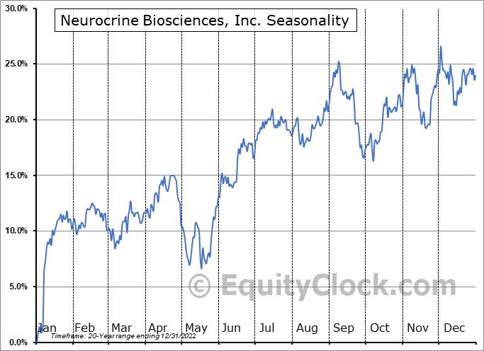Neurocrine Biosciences, Inc. (NASD:NBIX) Seasonality