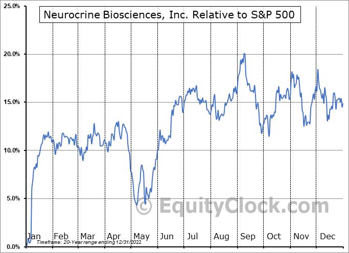NBIX Relative to the S&P 500