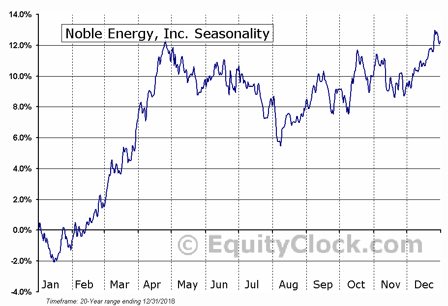 Noble Energy, Inc. (NYSE:NBL) Seasonal Chart