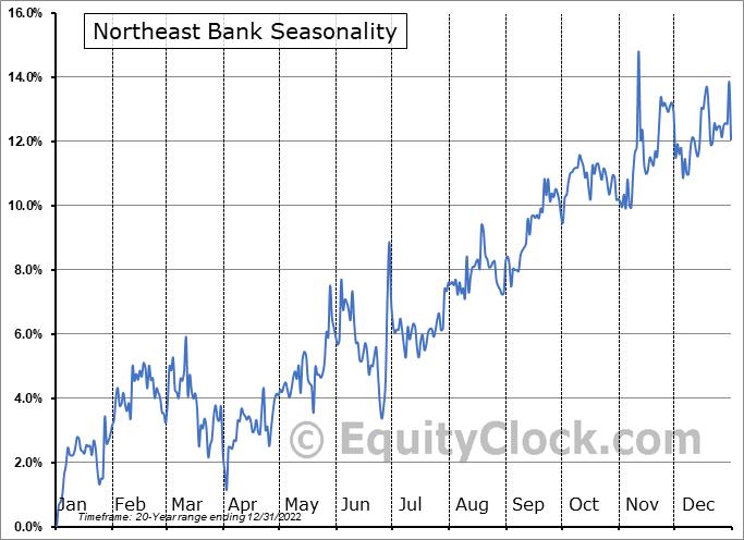 Northeast Bank (NASD:NBN) Seasonality