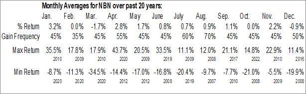 Monthly Seasonal Northeast Bank (NASD:NBN)