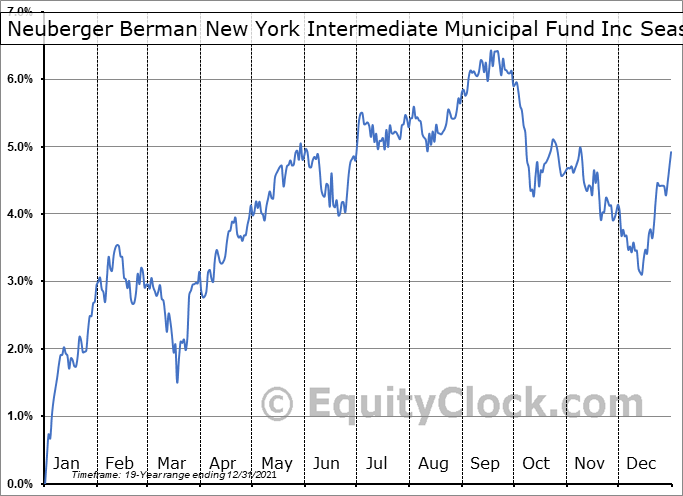 Neuberger Berman New York Intermediate Municipal Fund Inc (AMEX:NBO) Seasonality