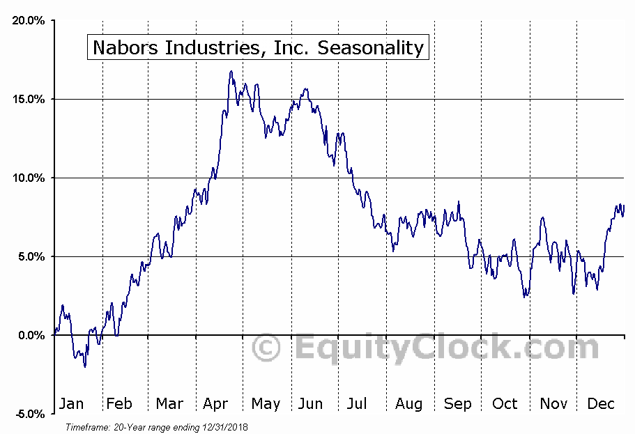 Nabors Industries, Inc. (NYSE:NBR) Seasonal Chart