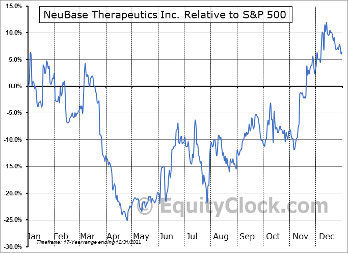 NBSE Relative to the S&P 500