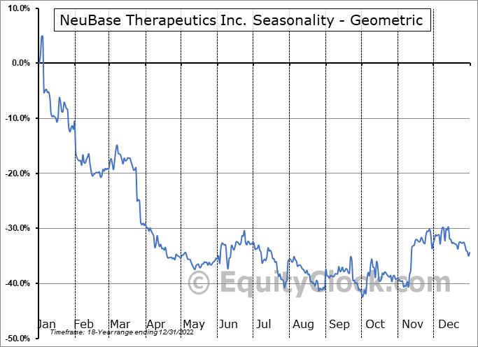 NeuBase Therapeutics Inc. (NASD:NBSE) Seasonality