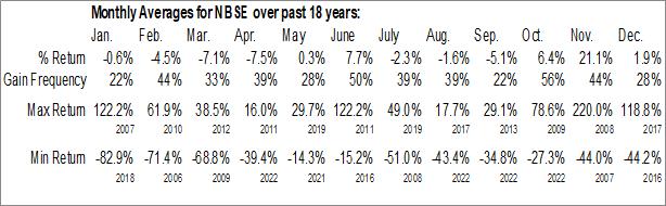 Monthly Seasonal NeuBase Therapeutics Inc. (NASD:NBSE)