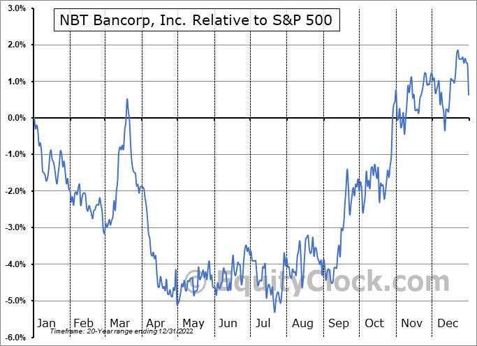 NBTB Relative to the S&P 500