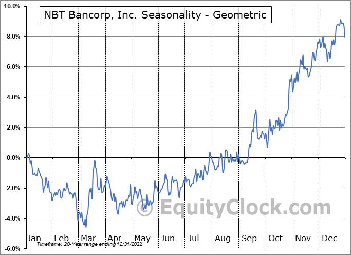 NBT Bancorp, Inc. (NASD:NBTB) Seasonality