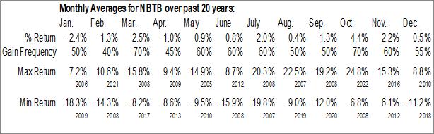 Monthly Seasonal NBT Bancorp, Inc. (NASD:NBTB)