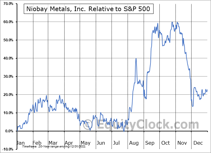 NBY.V Relative to the S&P 500