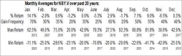 Monthly Seasonal Niobay Metals, Inc. (TSXV:NBY.V)
