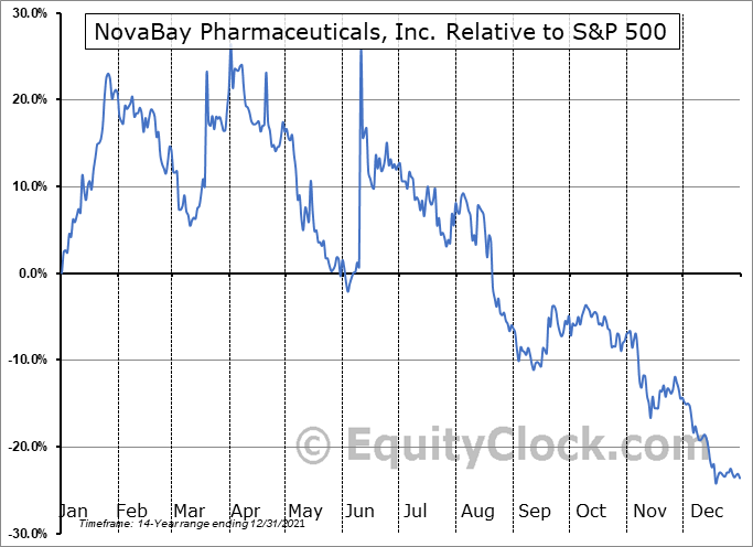 NBY Relative to the S&P 500