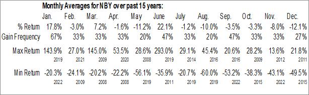 Monthly Seasonal NovaBay Pharmaceuticals, Inc. (AMEX:NBY)
