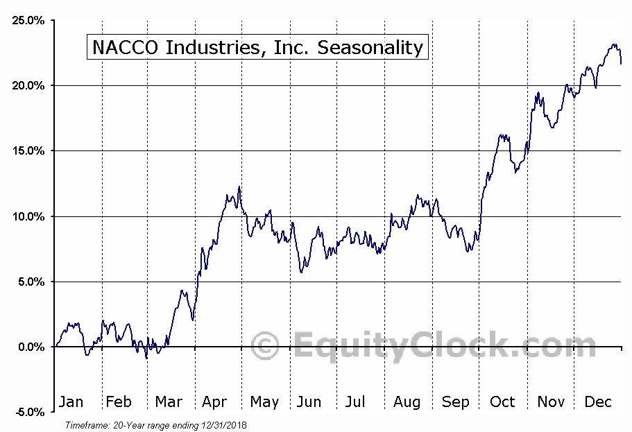 NACCO Industries, Inc. (NYSE:NC) Seasonal Chart
