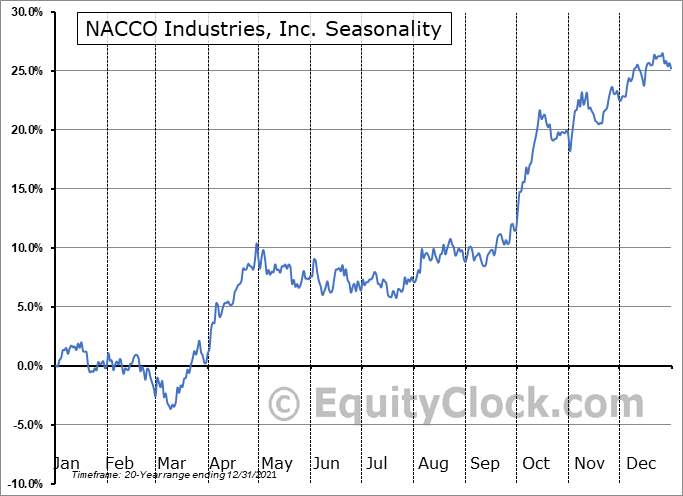 NACCO Industries, Inc. (NYSE:NC) Seasonal Chart