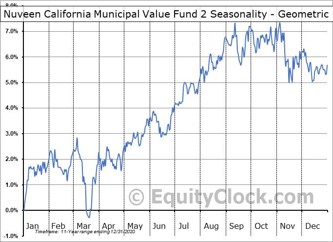 Nuveen California Municipal Value Fund 2 (NYSE:NCB) Seasonality